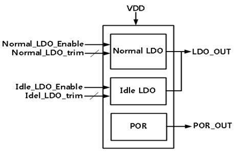 <a href='/product/ip.php?ptype=view&prdcode=1908160021&page=1&catcode=11130000'>3.3V to 1.8V, 120mA LDO with POR</a>