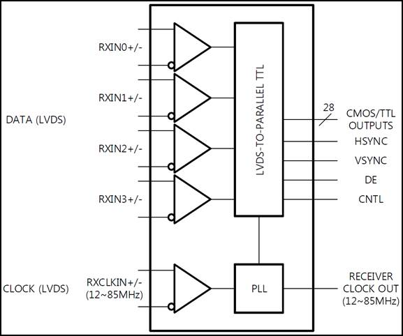 <a href='/product/assp.php?ptype=view&prdcode=1908190005&page=1&catcode=12000000'>LDT2002 : 28bit LVDS Receiver</a>